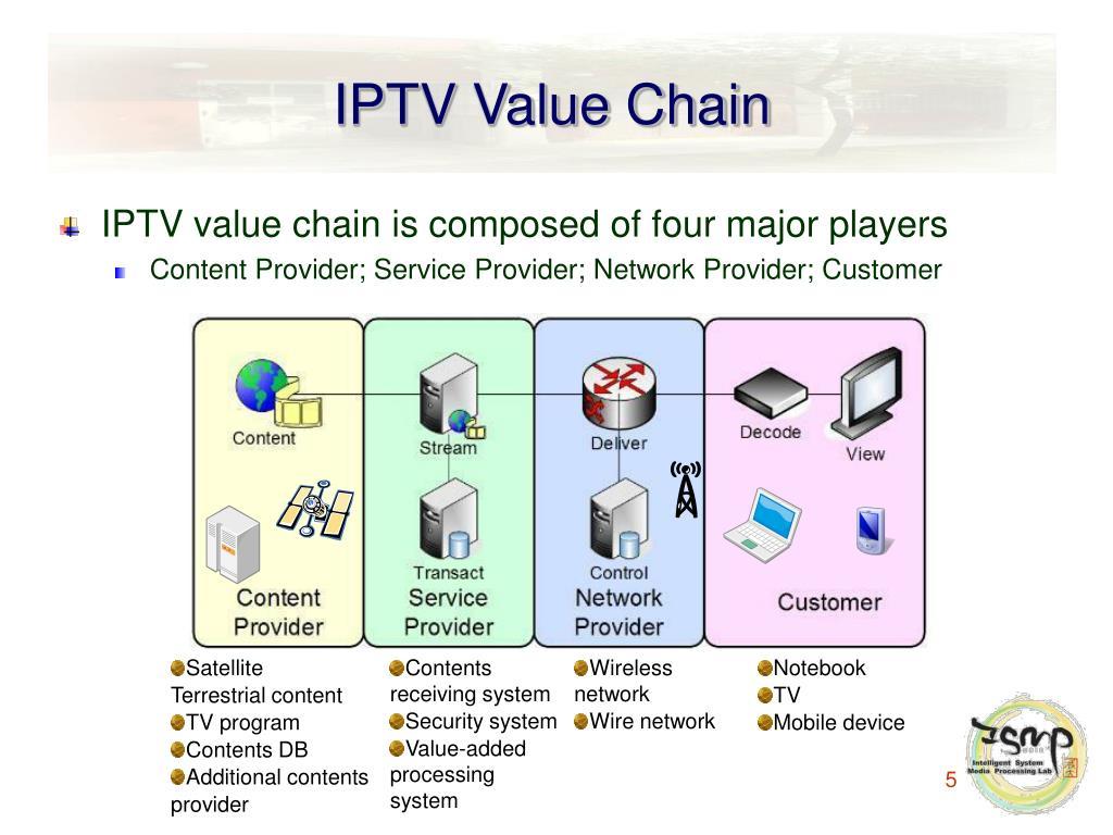IPTV Value Chain