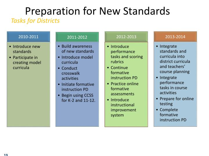Preparation for New Standards