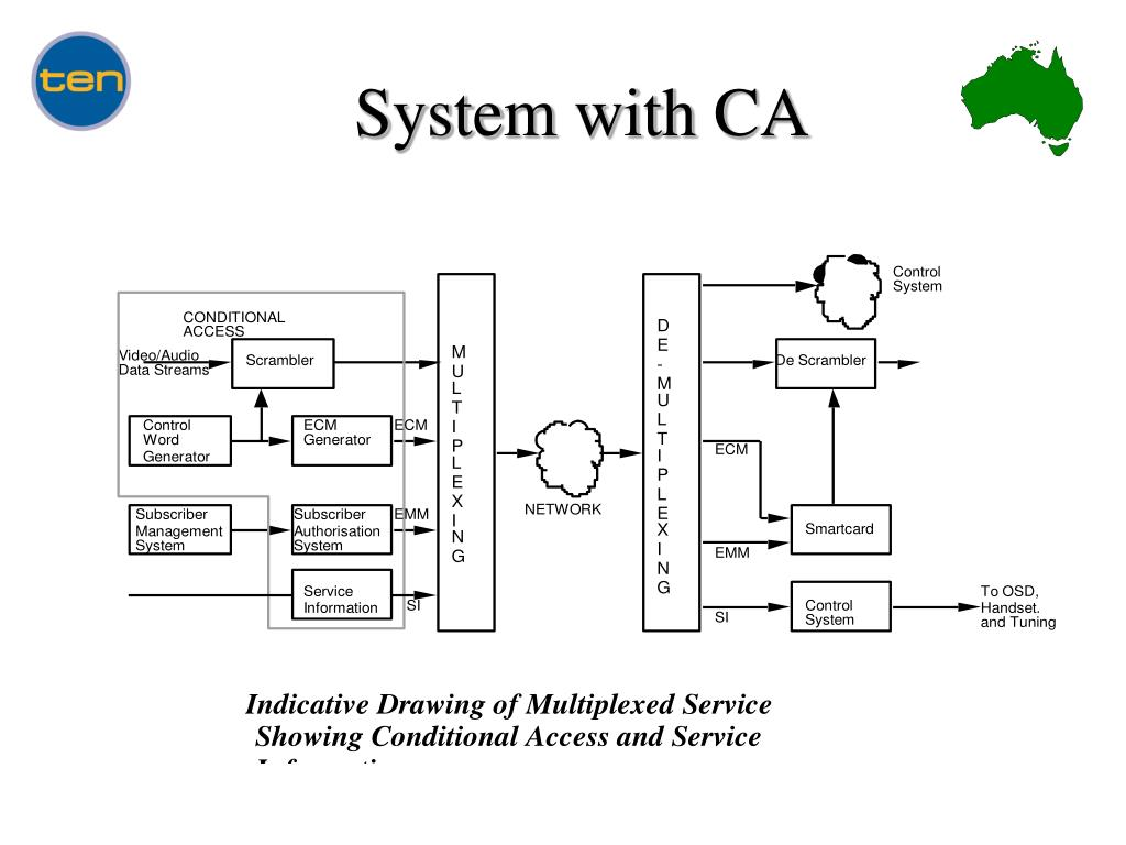 System with CA