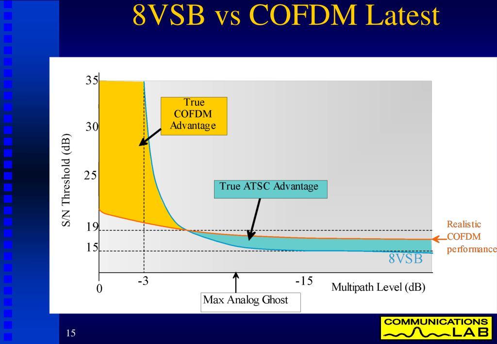 8VSB vs COFDM Latest