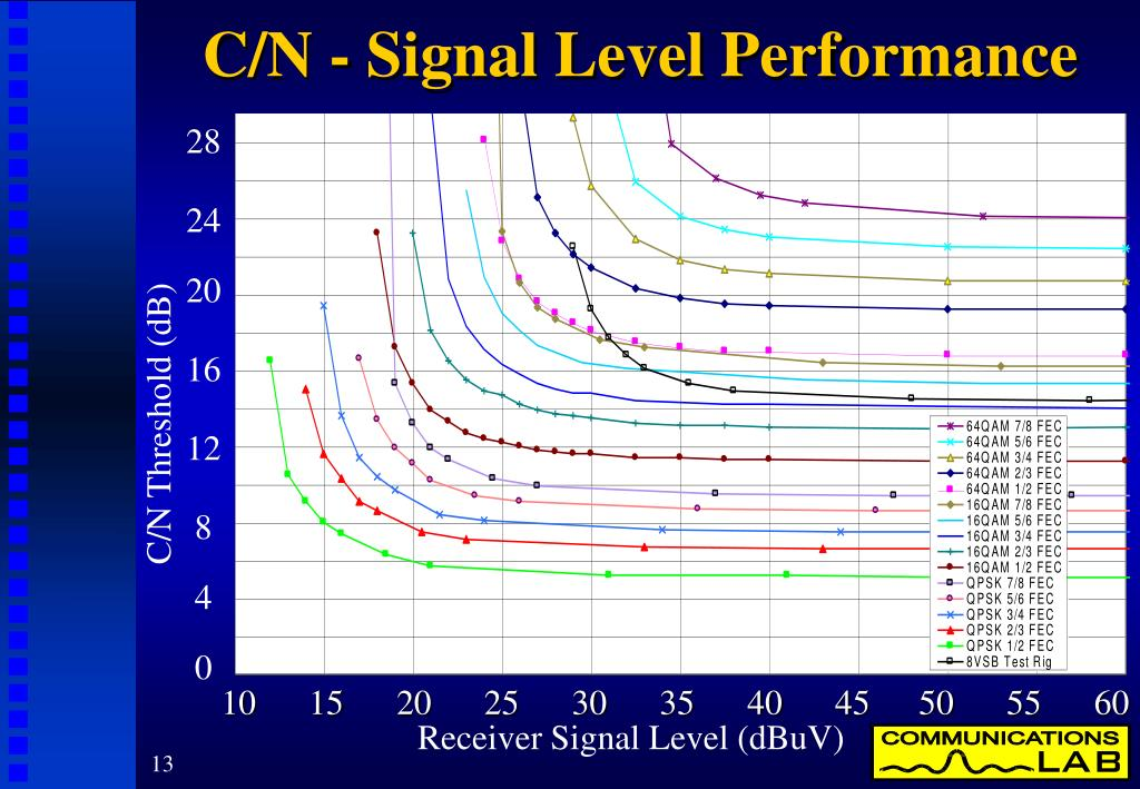 C/N - Signal Level Performance
