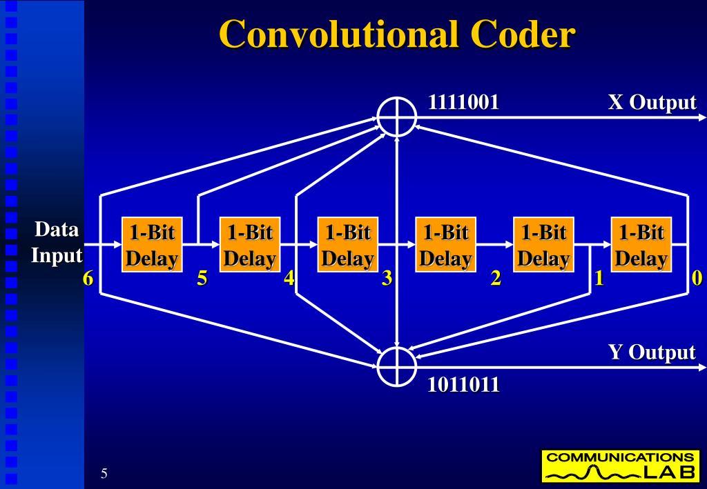 Convolutional Coder