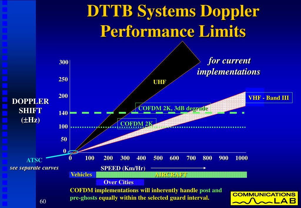 DTTB Systems Doppler