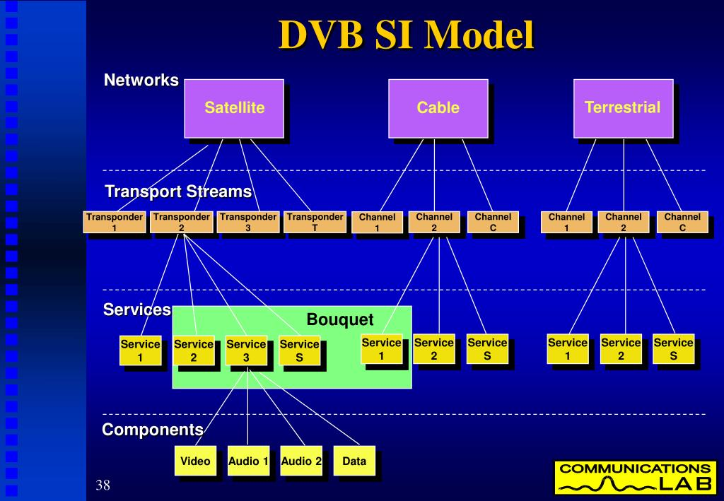 DVB SI Model