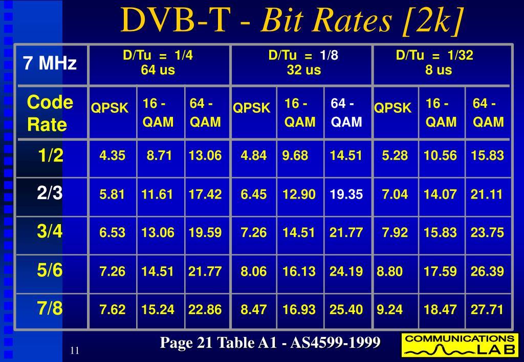 DVB-T -