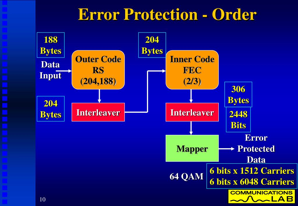 Error Protection - Order