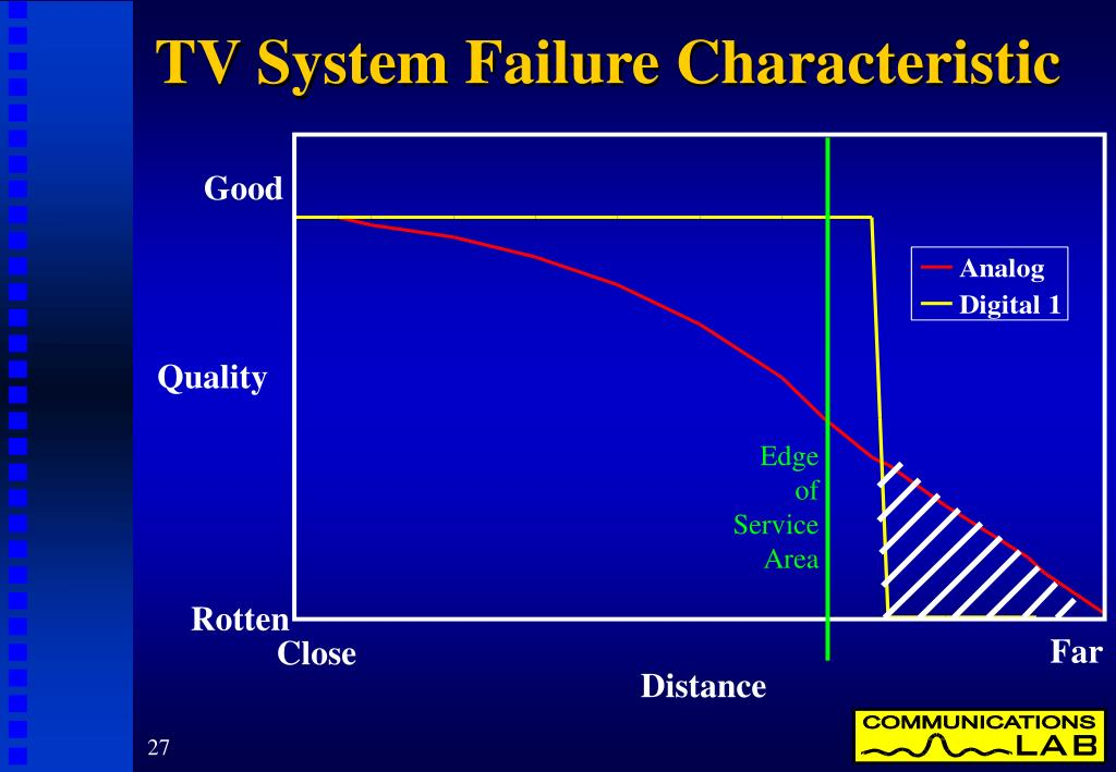 TV System Failure Characteristic
