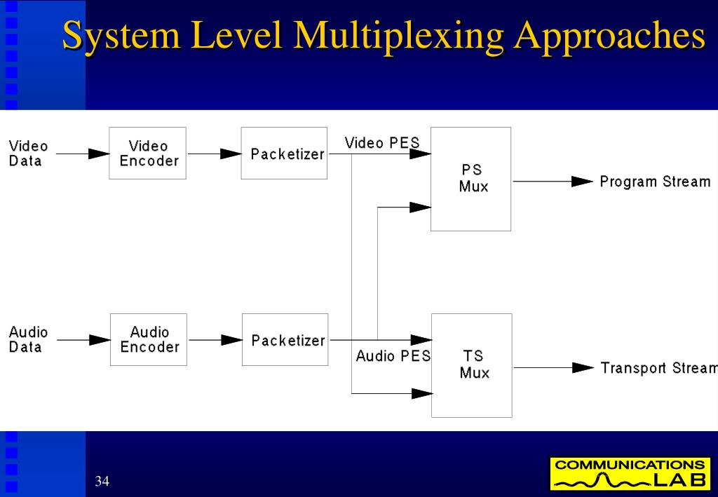 System Level Multiplexing Approaches