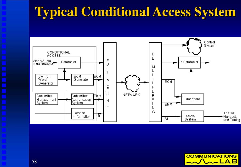 Typical Conditional Access System