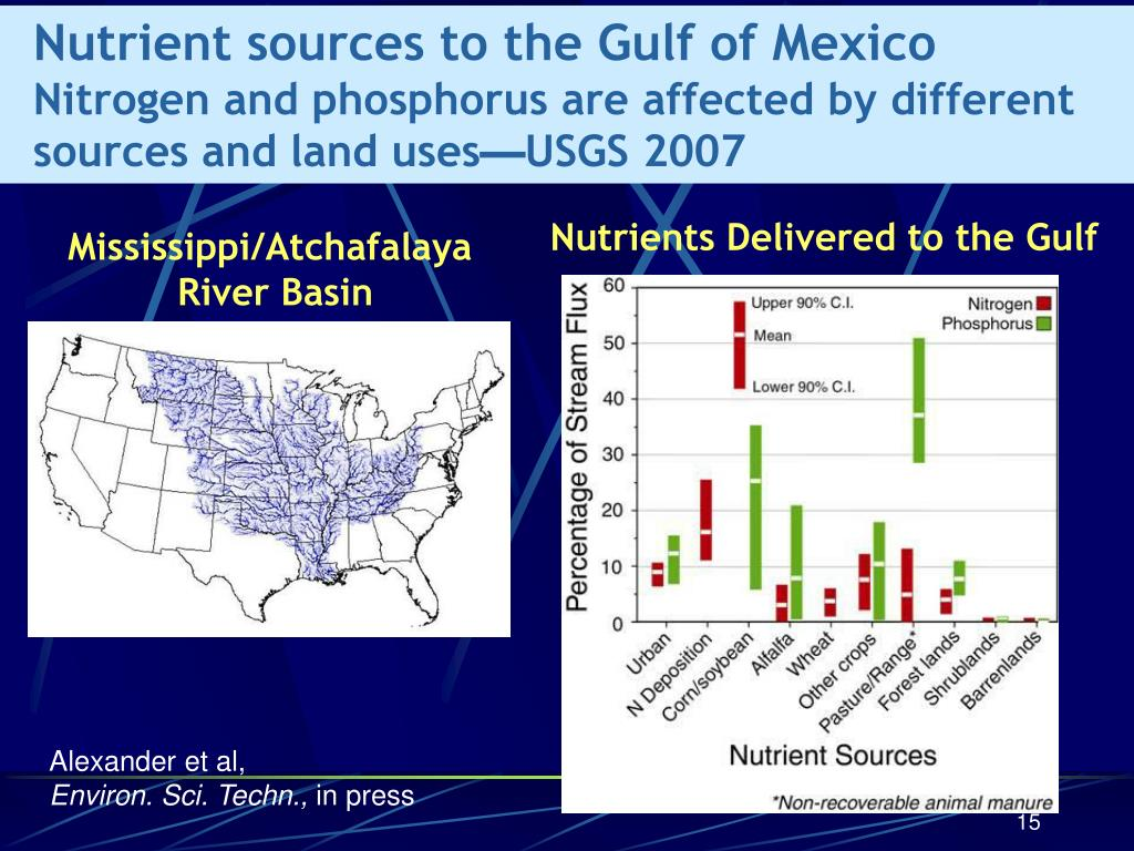 Nutrient sources to the Gulf of Mexico