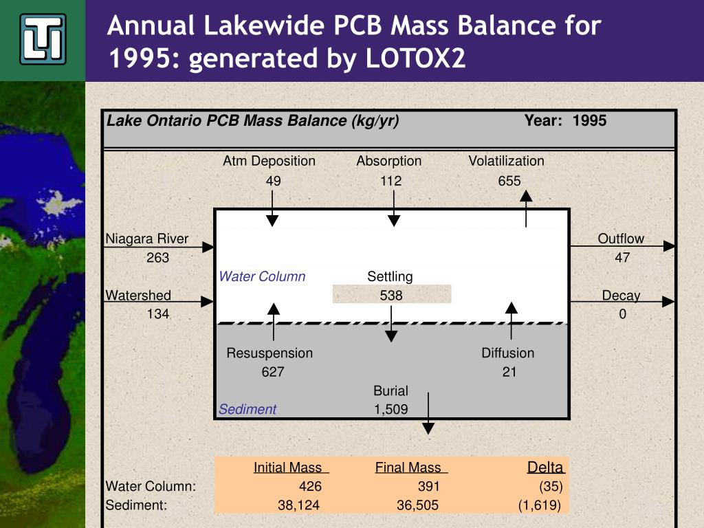 Annual Lakewide PCB Mass Balance for 1995: generated by LOTOX2