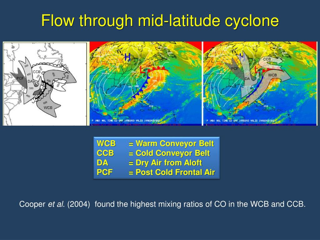 Flow through mid-latitude cyclone