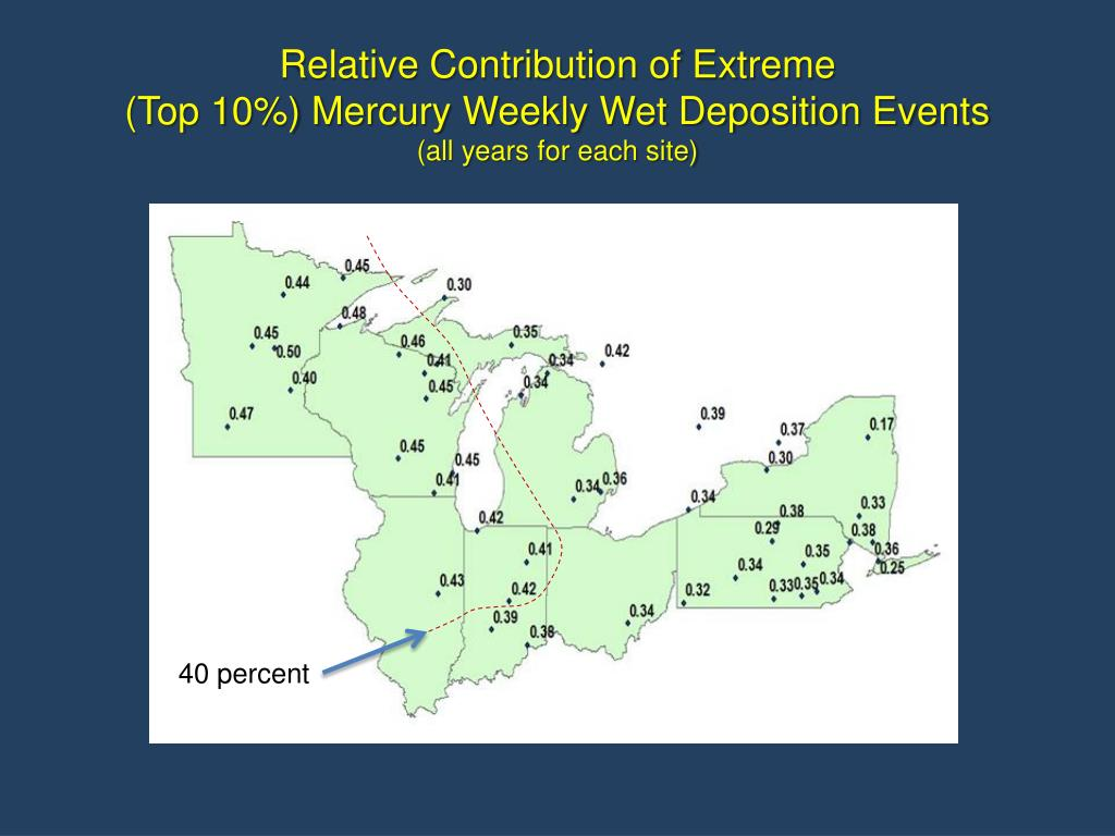 Relative Contribution of Extreme