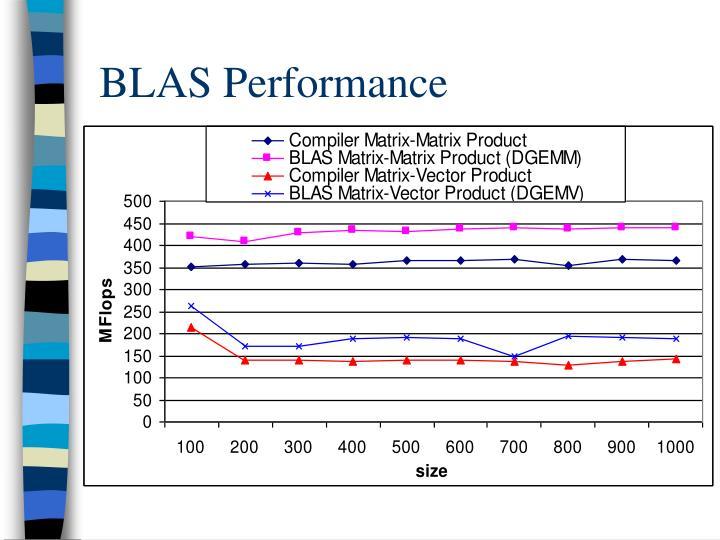 BLAS Performance
