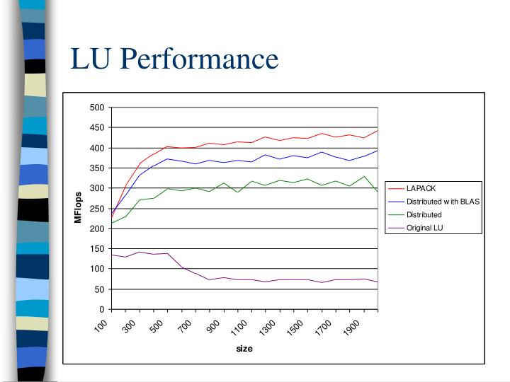 LU Performance