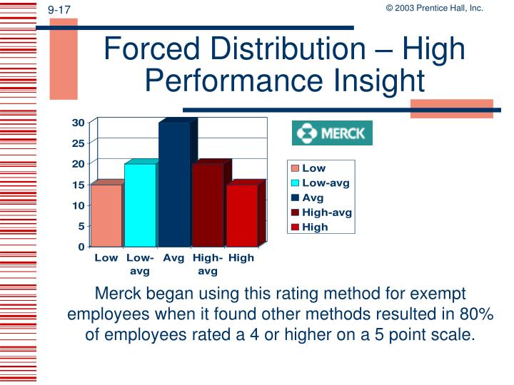 Forced Distribution – High Performance Insight