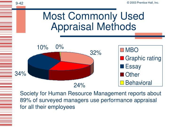 Most Commonly Used Appraisal Methods