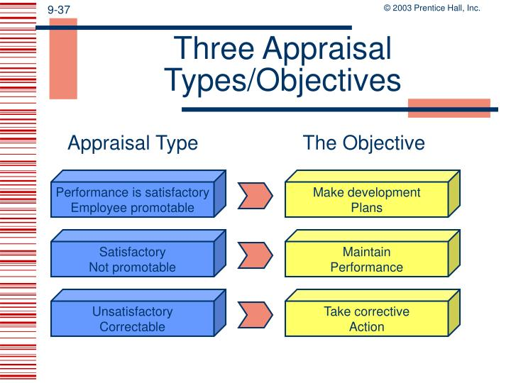 Three Appraisal Types/Objectives