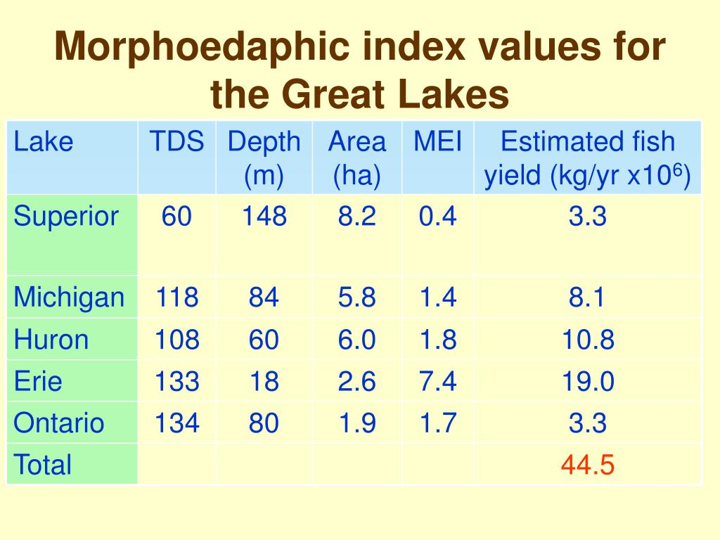 Morphoedaphic index values for the Great Lakes