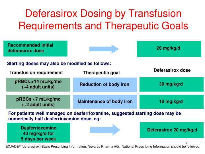 Deferasirox Dosing by Transfusion Requirements and Therapeutic Goals