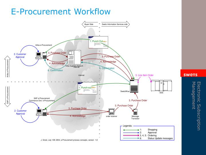 E-Procurement Workflow