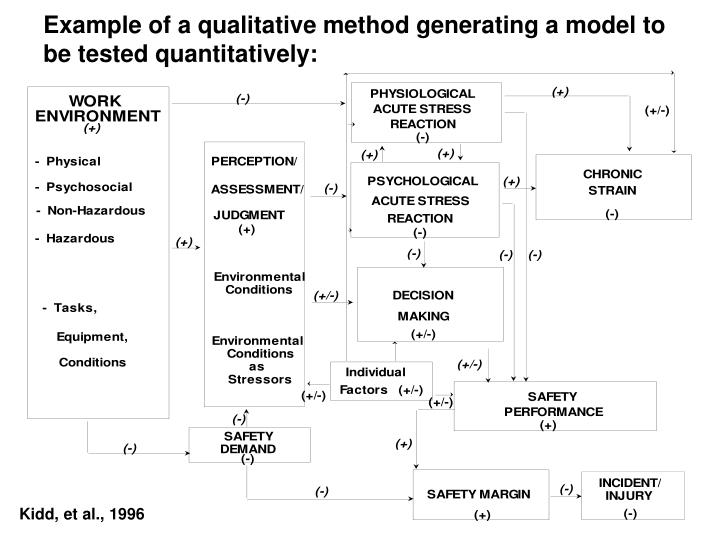 Example of a qualitative method generating a model to be tested quantitatively: