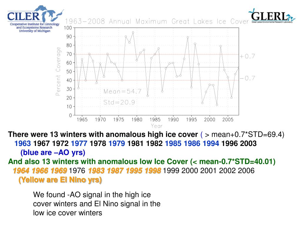There were 13 winters with anomalous high ice cover