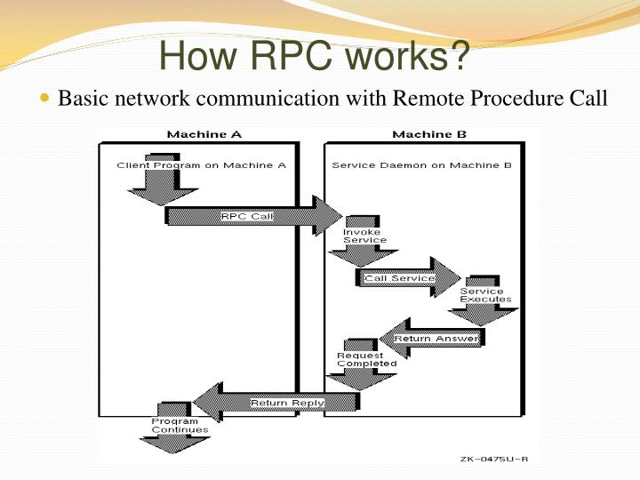 How RPC works?