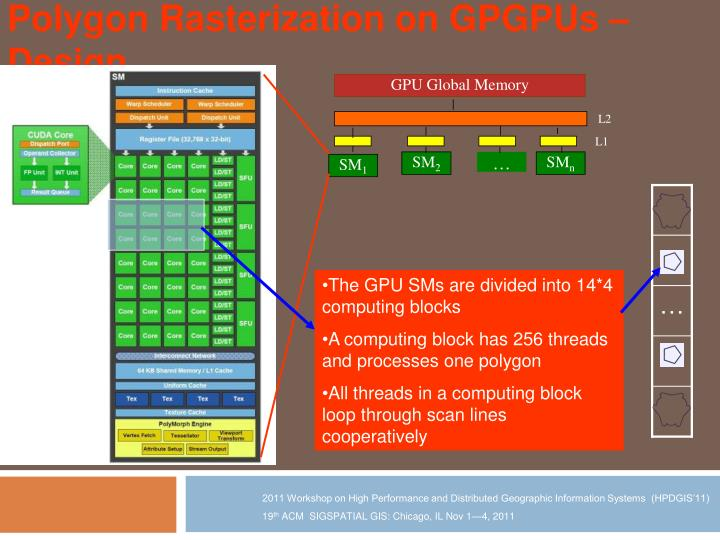 The GPU SMs are divided into 14*4 computing blocks