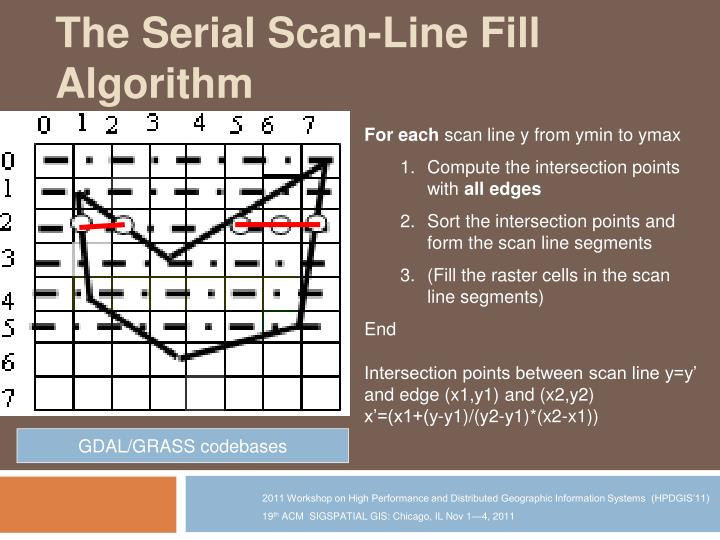 The Serial Scan-Line Fill Algorithm
