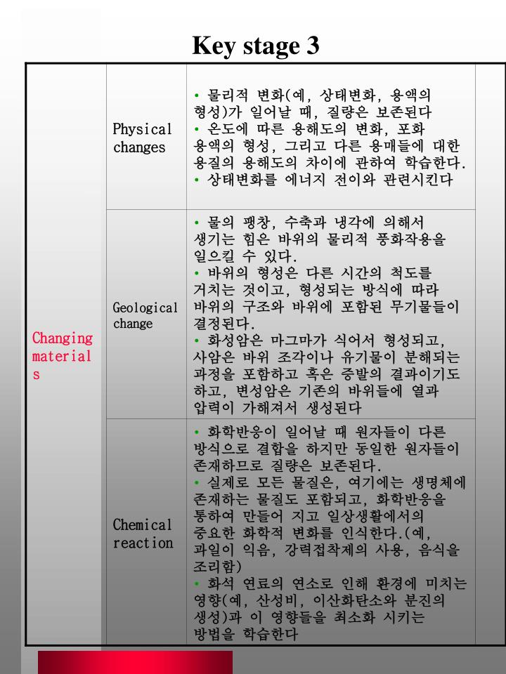 Key stage 3