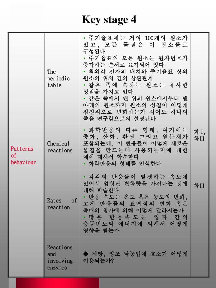 Key stage 4
