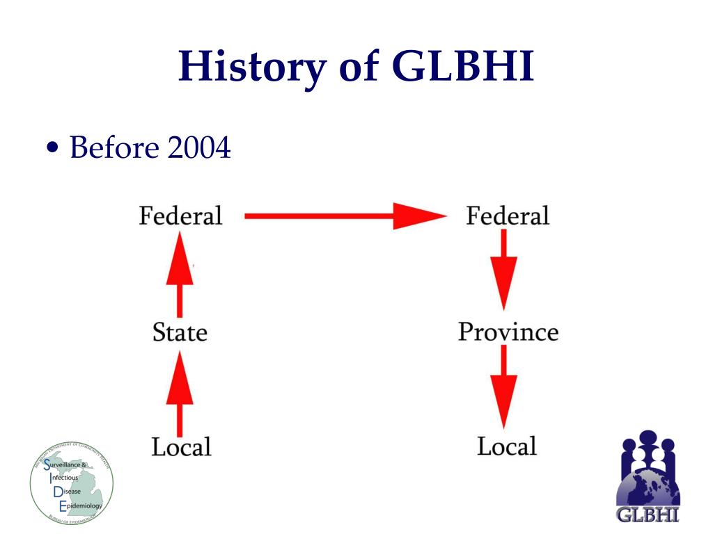History of GLBHI