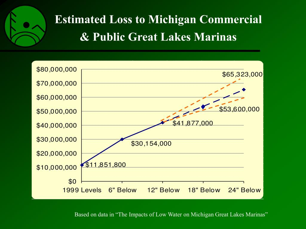Estimated Loss to Michigan Commercial & Public Great Lakes Marinas