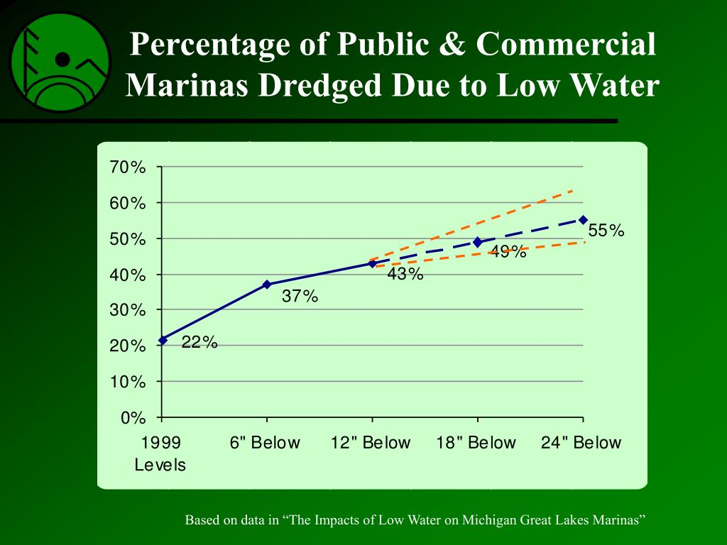Percentage of Public & Commercial Marinas Dredged Due to Low Water
