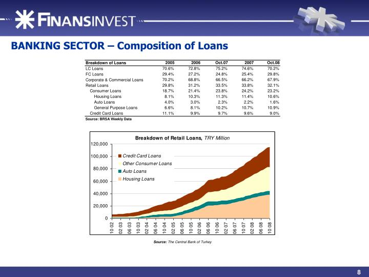 BANKING SECTOR – Composition of Loans