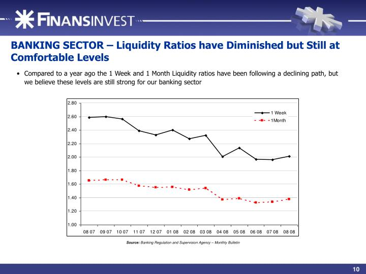 BANKING SECTOR – Liquidity Ratios have Diminished but Still at Comfortable Levels