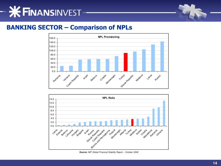 BANKING SECTOR – Comparison of NPLs