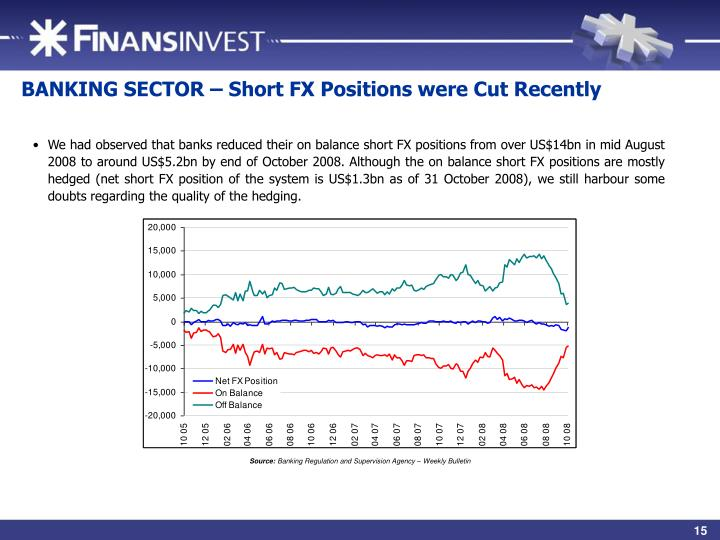 BANKING SECTOR – Short FX Positions were Cut Recently