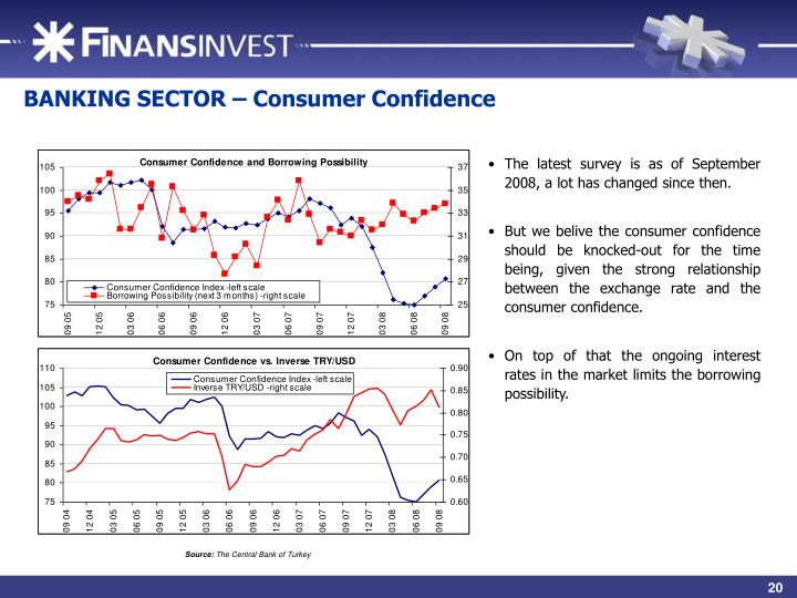BANKING SECTOR – Consumer Confidence