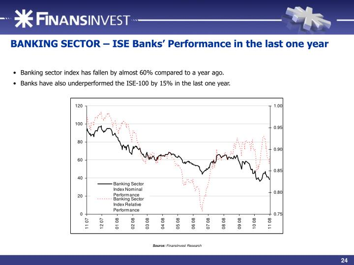 BANKING SECTOR – ISE Banks' Performance in the last one year