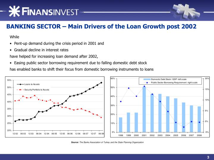 BANKING SECTOR – Main Drivers of the Loan Growth post 2002