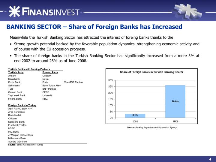BANKING SECTOR – Share of Foreign Banks has Increased