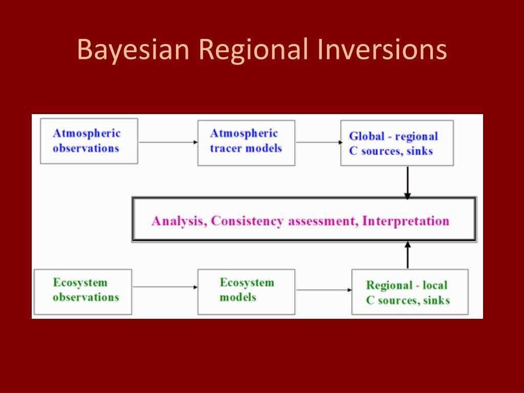 Bayesian Regional Inversions