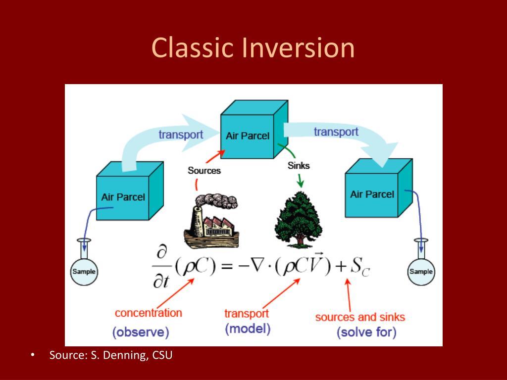 Classic Inversion