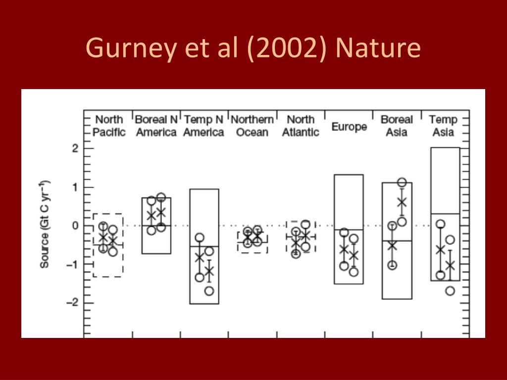 Gurney et al (2002) Nature