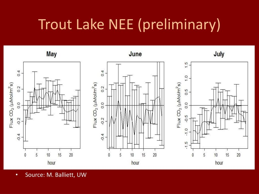 Trout Lake NEE (preliminary)
