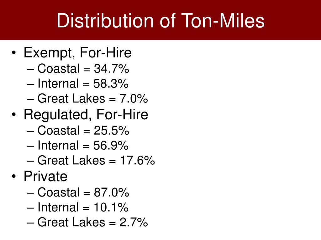 Distribution of Ton-Miles