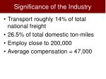 significance of the industry