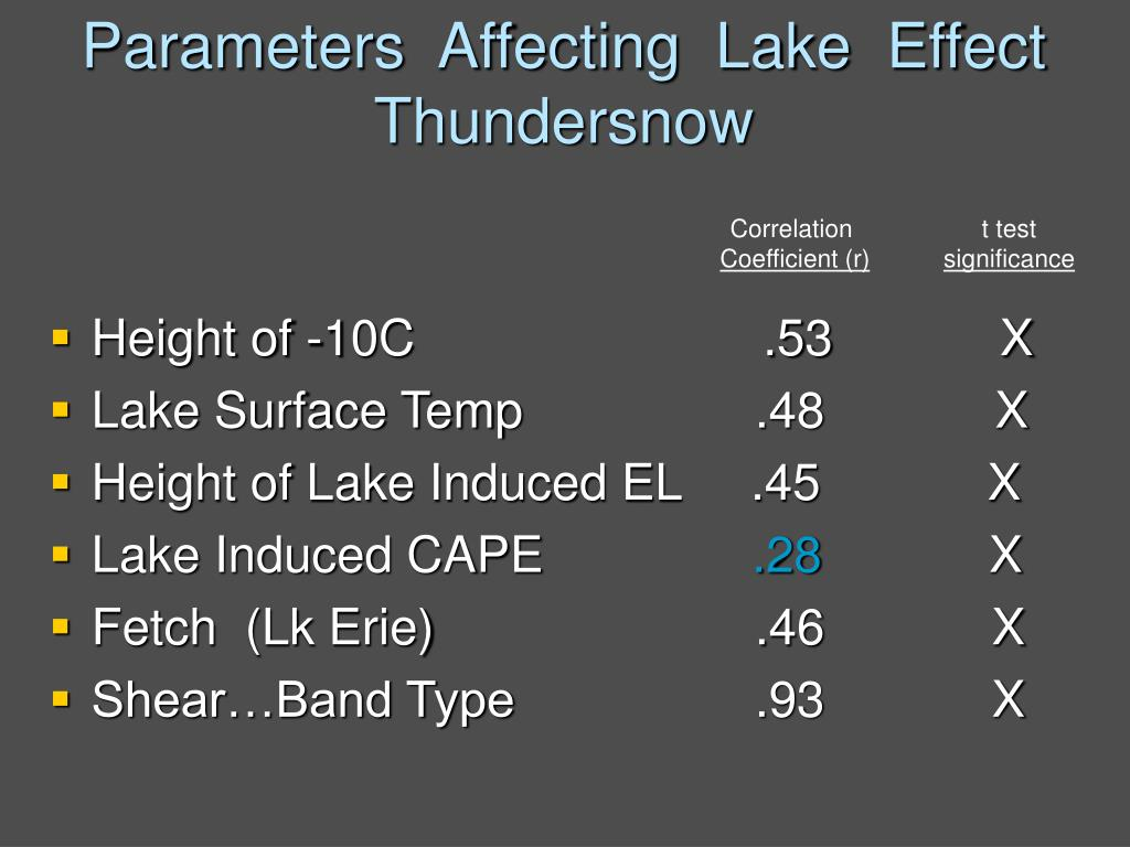 Parameters  Affecting  Lake  Effect  Thundersnow